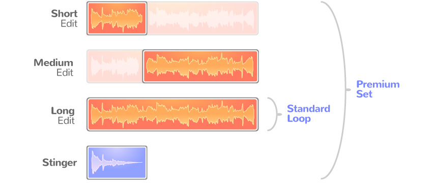 Scheme showing how flexible music loops are produced on PlayOnLoop